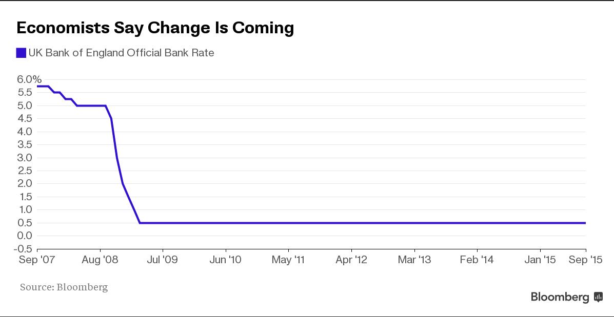 Forex: La Banca Centrale Inglese pronta a rialzare i tassi