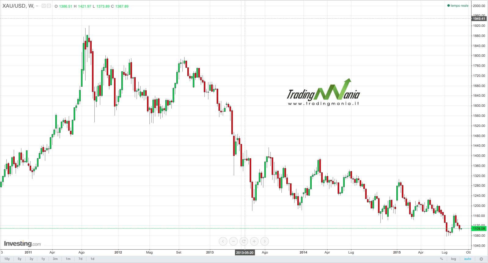 Commodities: l'oro scende ancora