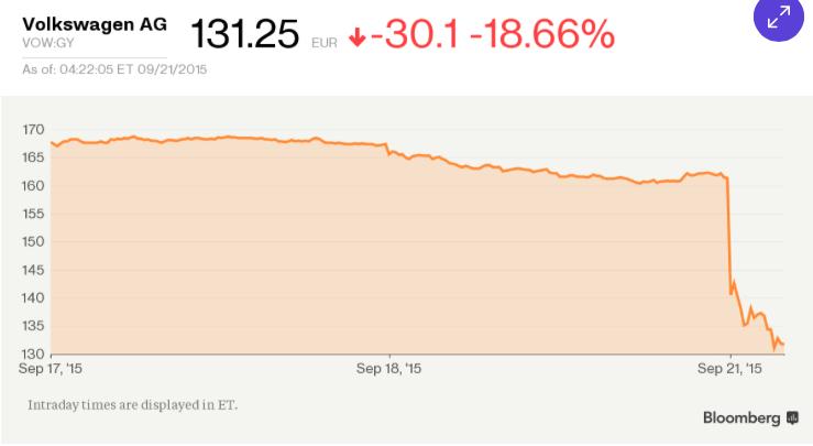 Azionario: VW crolla!