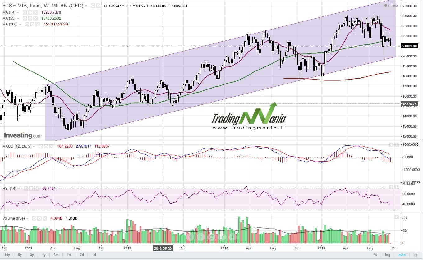Strategia di trading online su FTSE MIB