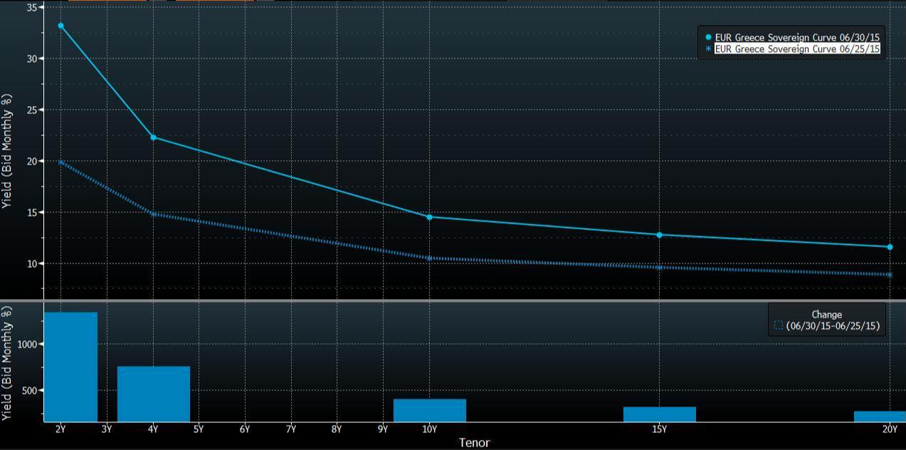Forex: Grecia il rendimento scende sotto il 10%