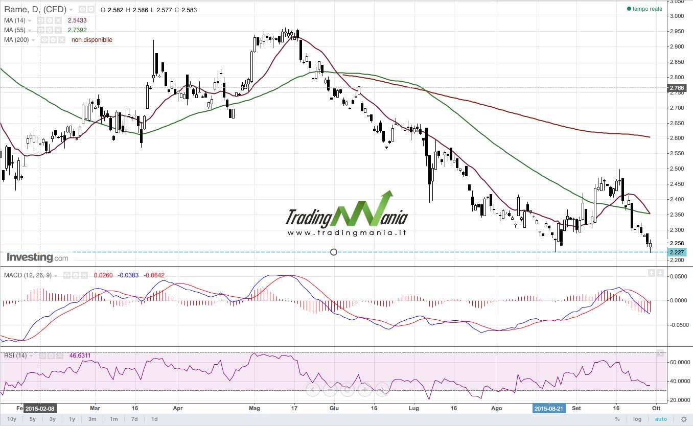 siti di trading con margine bitcoin strategia di trading online su commotidy petrolio