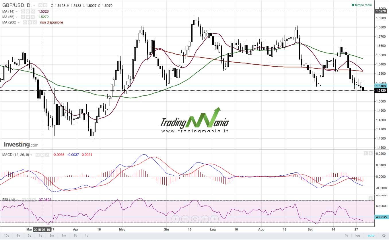 Strategia di trading online su forex GBPUSD