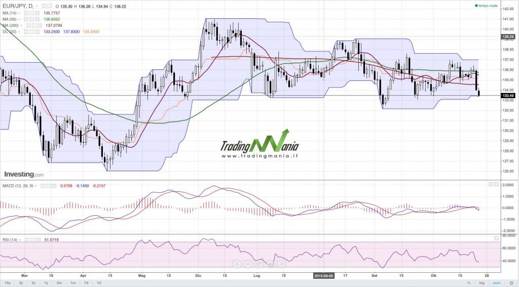 EURJPY - Daily