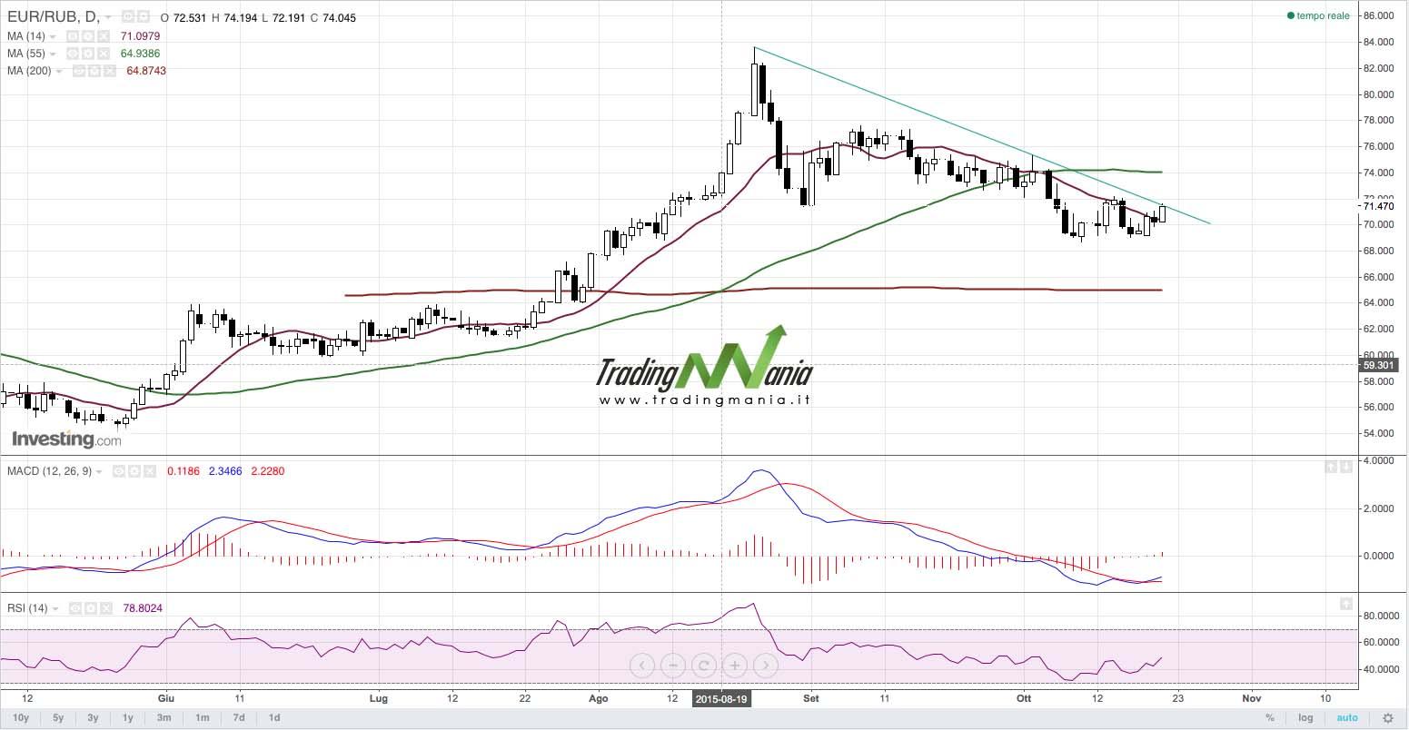 Forex: EURRUB tocca la trendline ribassista
