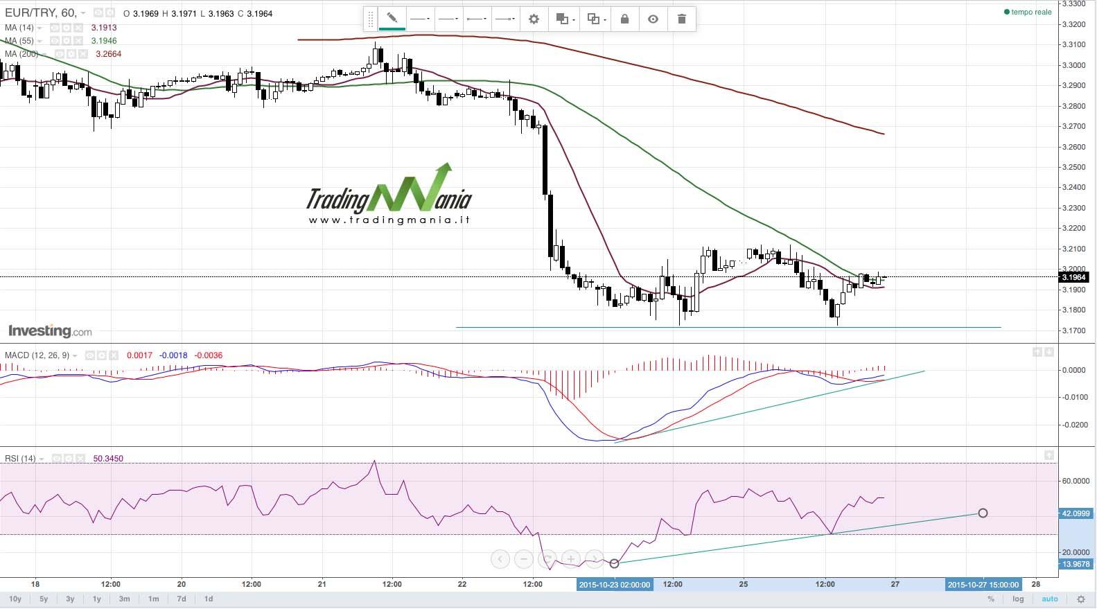 Strategia di trading online su Forex EURTRY