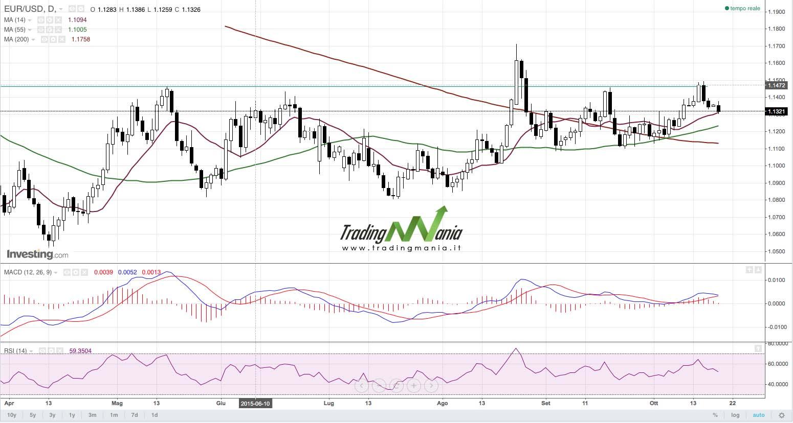 Forex: EURUSD proverà ancora la resistenza