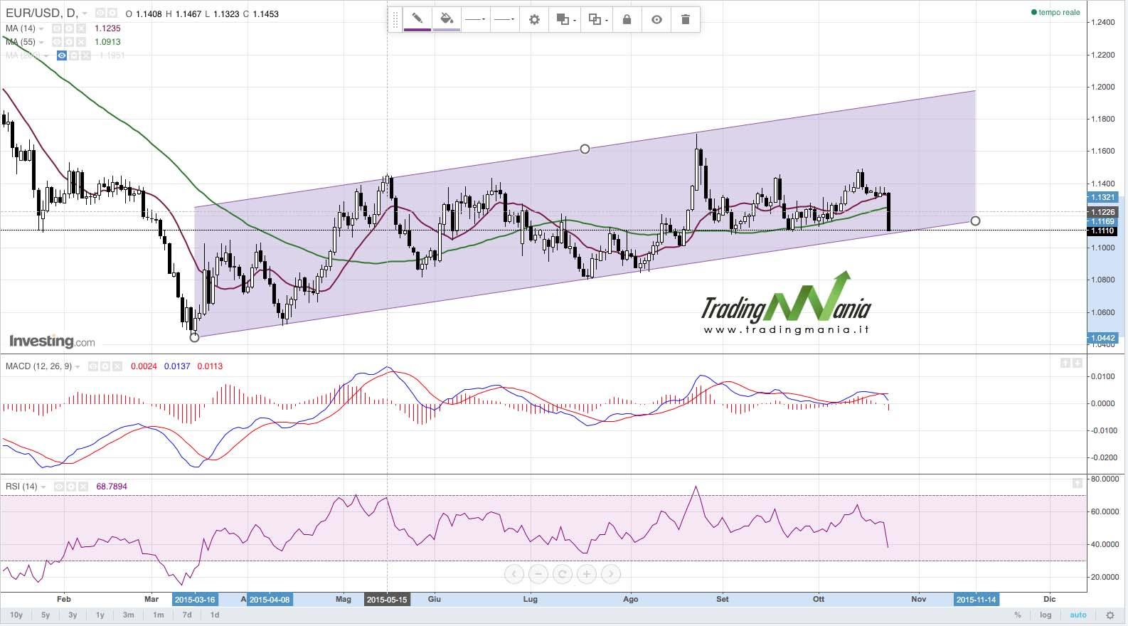 Forex: EURUSD crolla ma rimane nel canale