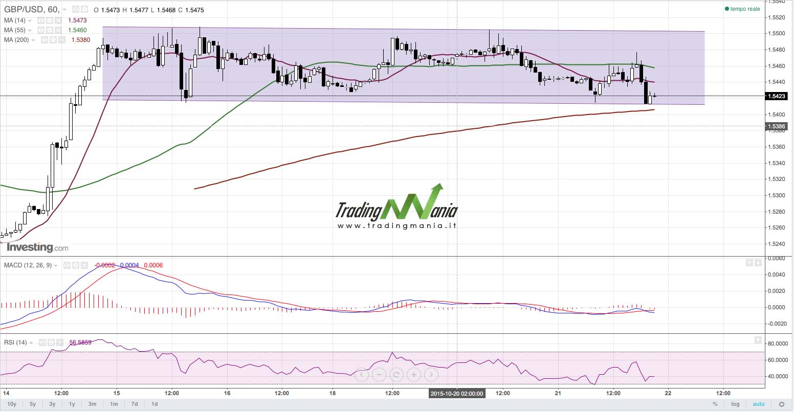 Forex: canale laterale sul Cable