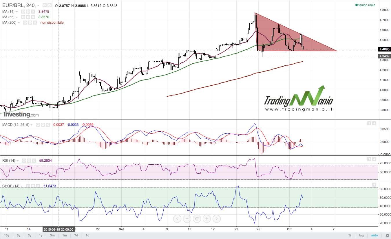 Forex: EURBRL il triangolo è a 2/3 della lunghezza