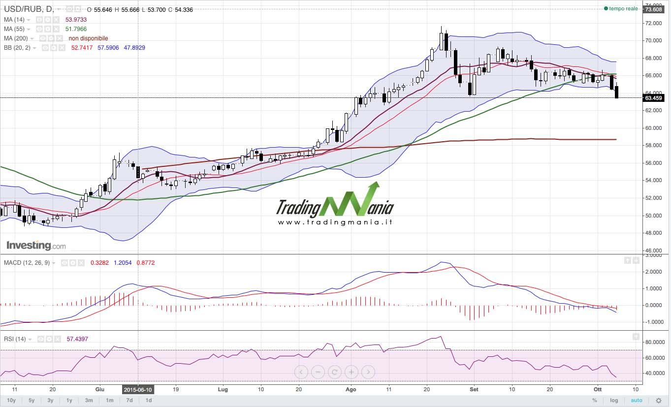 Forex: il rublo riguadagna terreno!