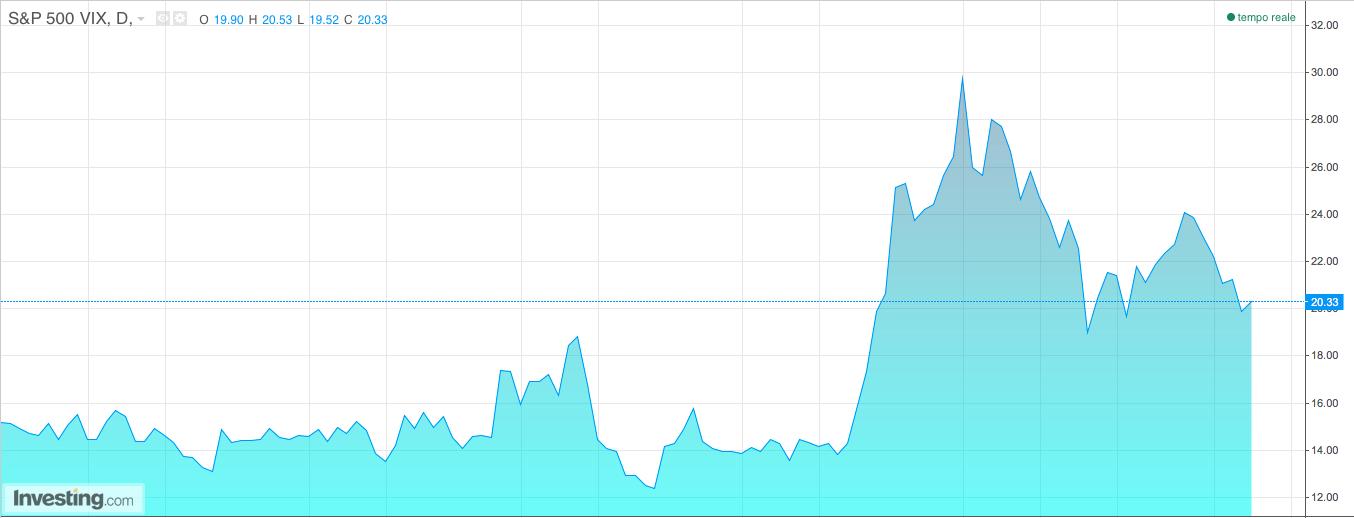 News: la volatilità scende ma è ancora molto alta!