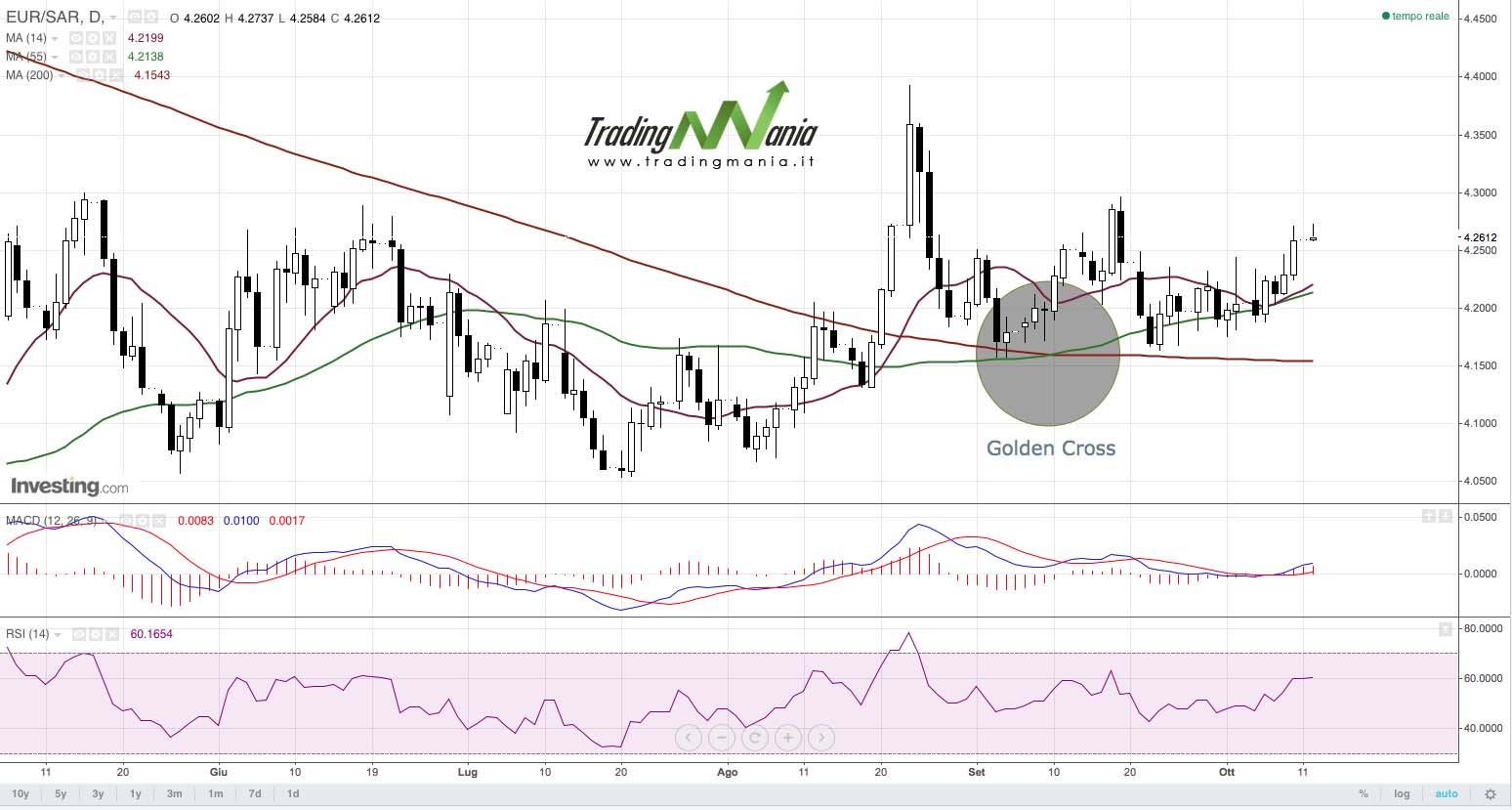 Golden cross forex trading