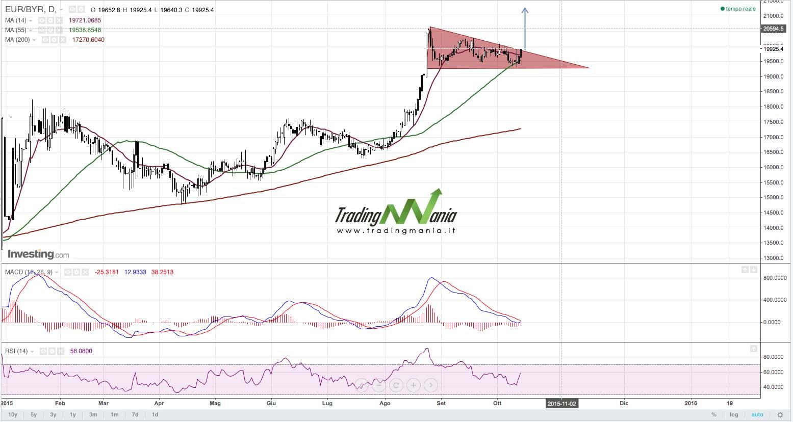 Strategia di trading online su Forex EURBYR