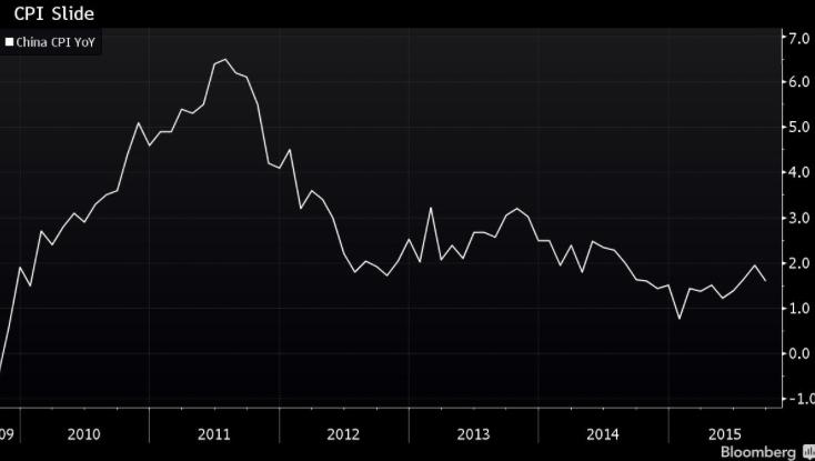 News: l'inflazione cinese farà scendere ancora i tassi