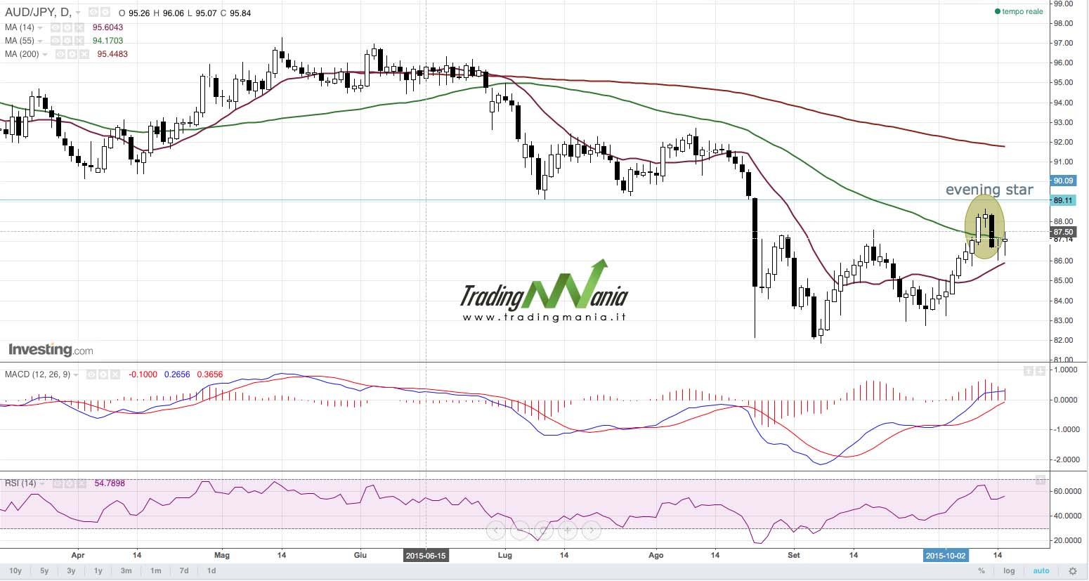 Strategia di trading online su Forex AUDJPY