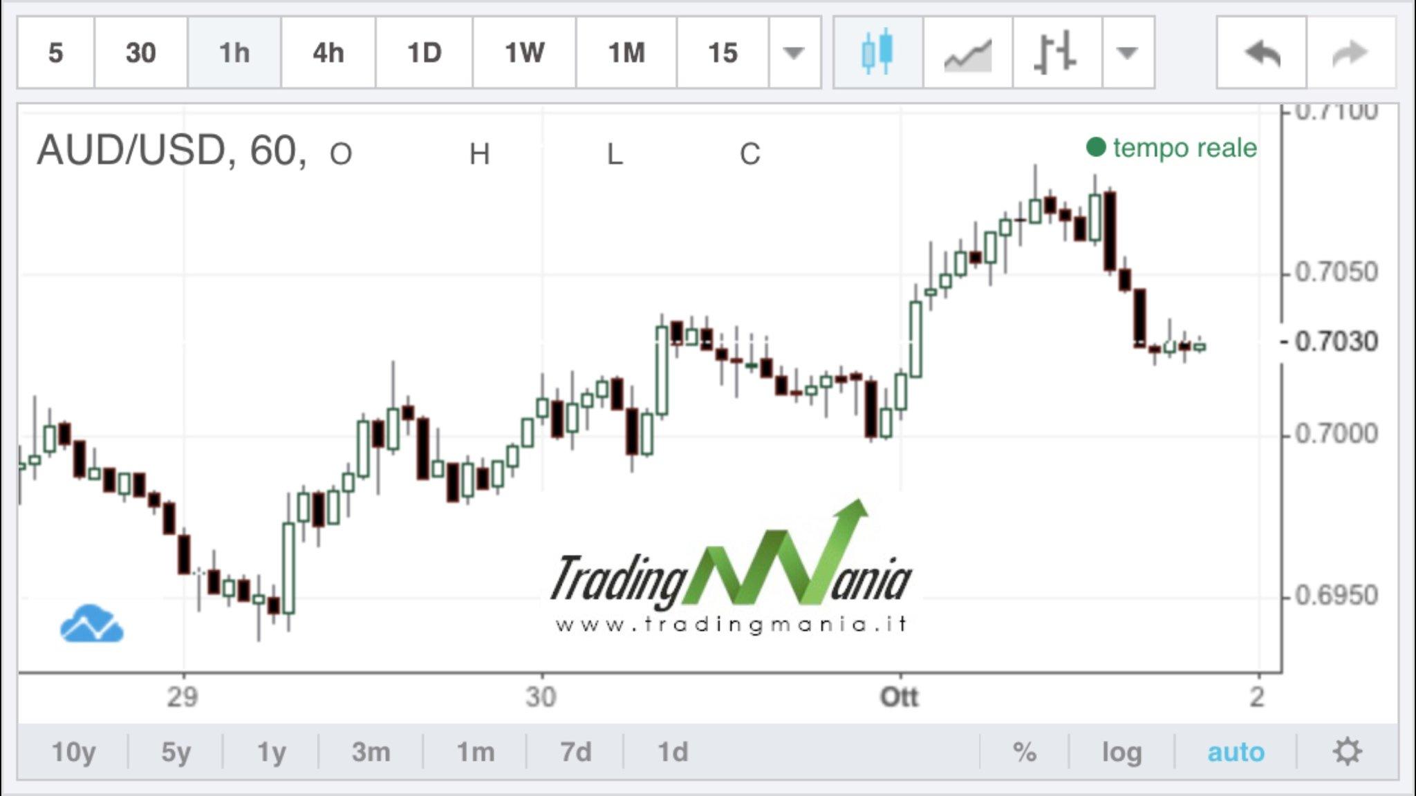 Strategia di trading online su Forex AUDUSD