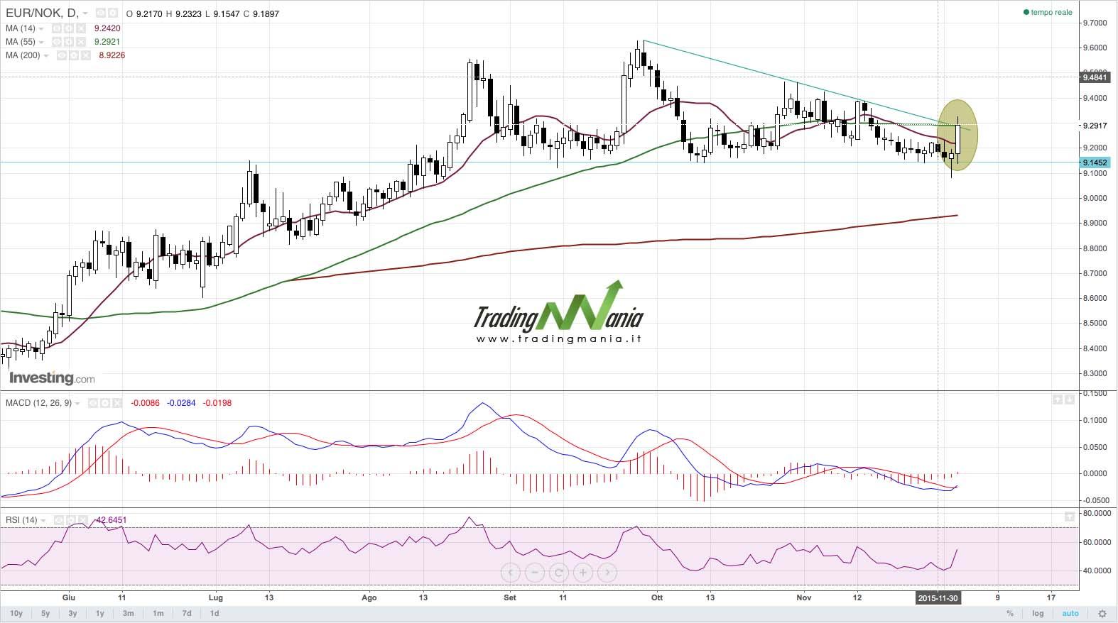 Strategia di trading online su EURNOK