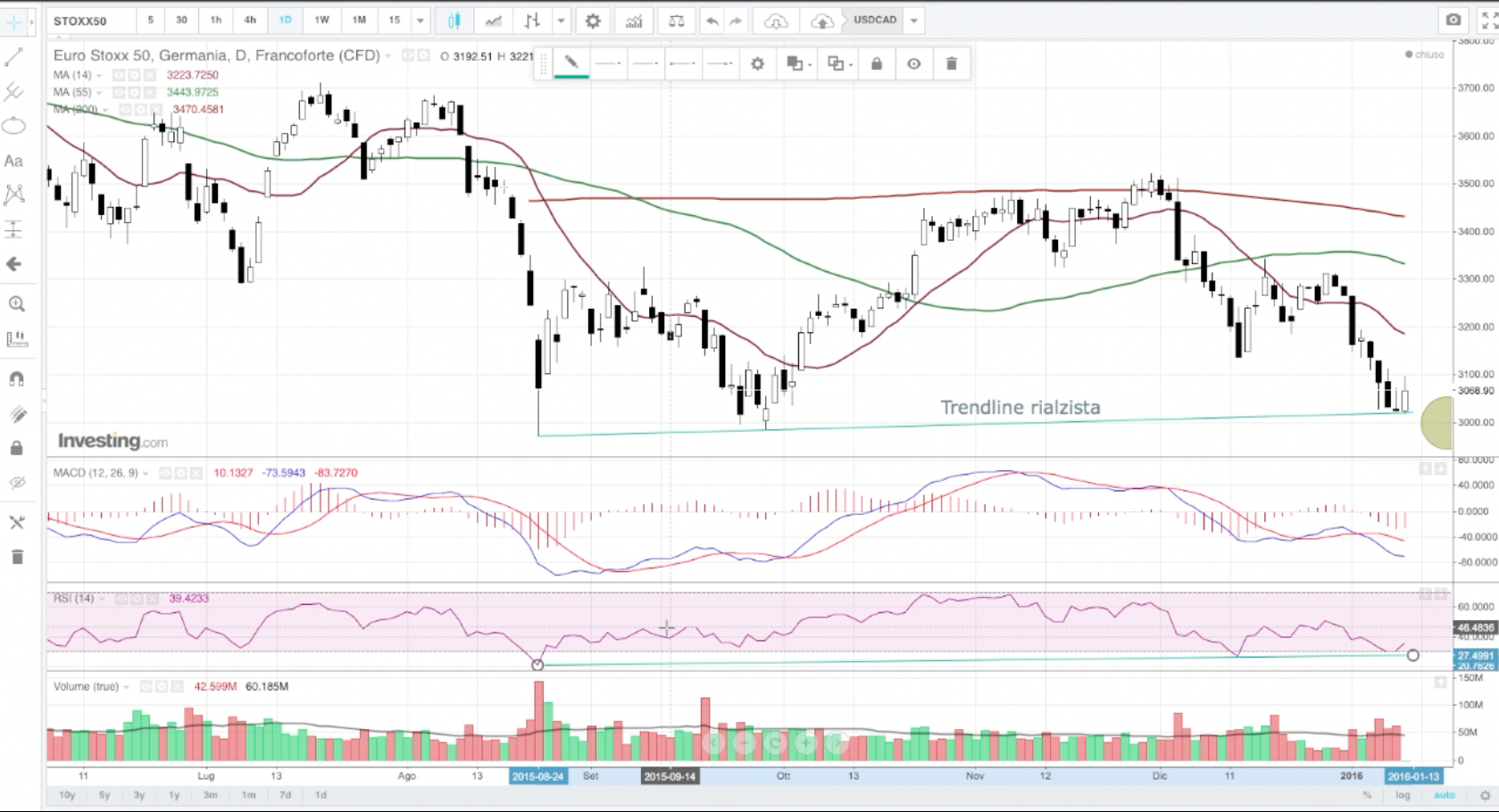 Video strategia n.5 – trading online su EUROSTOX50