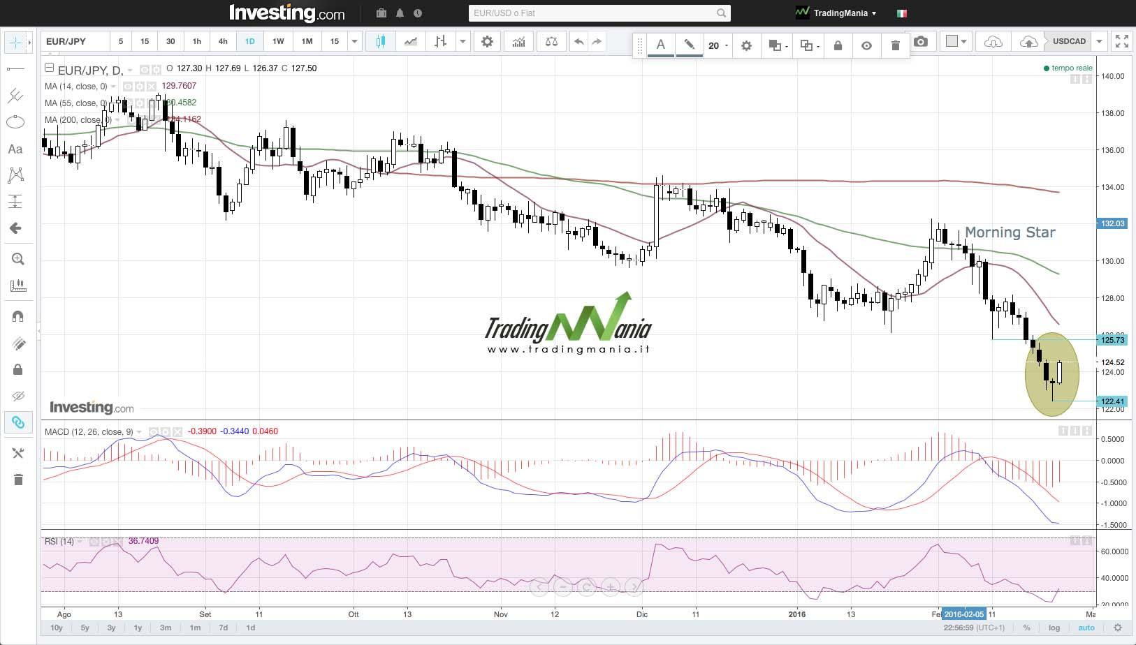 Strategia di trading su EURJPY