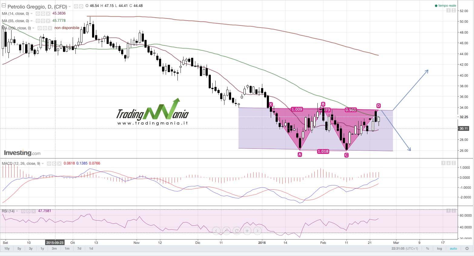 Strategia di trading su Petrolio