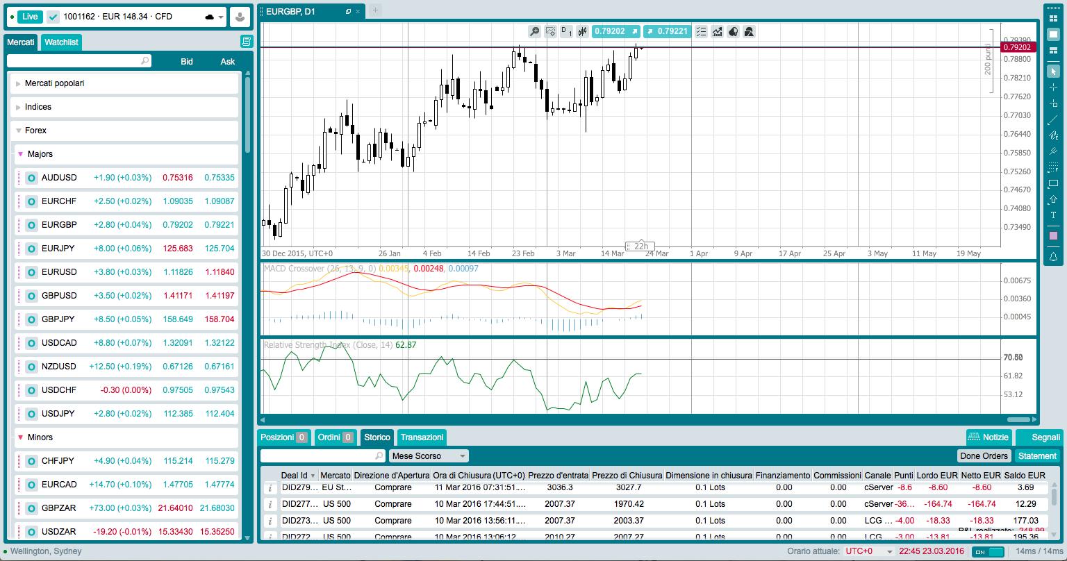 Strategie di trading su forex