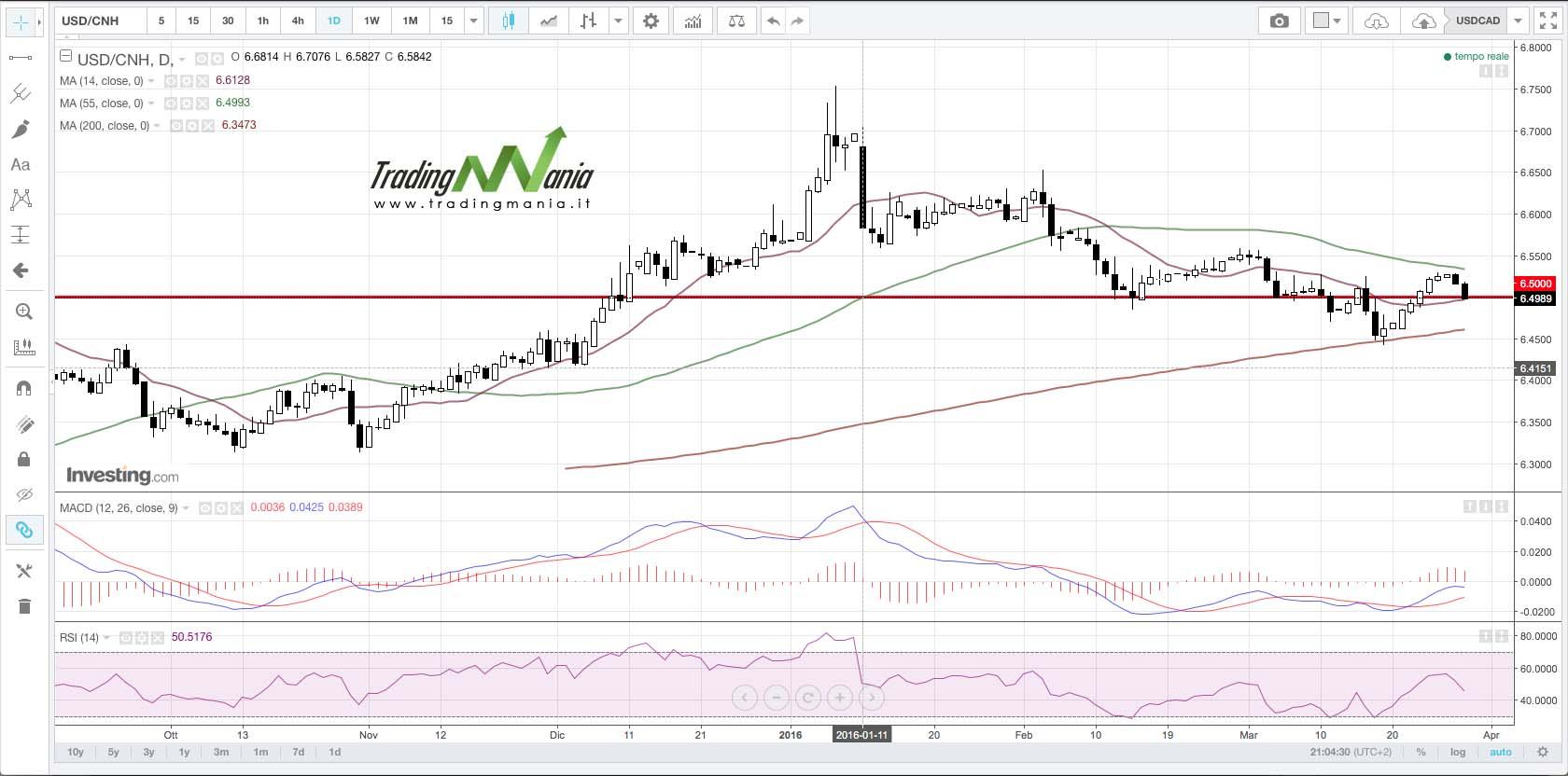 Strategia di trading su USDCNH