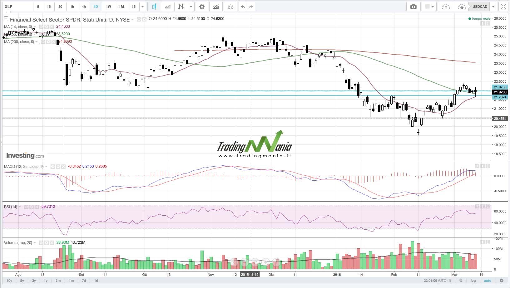 Strategia di trading su XLF