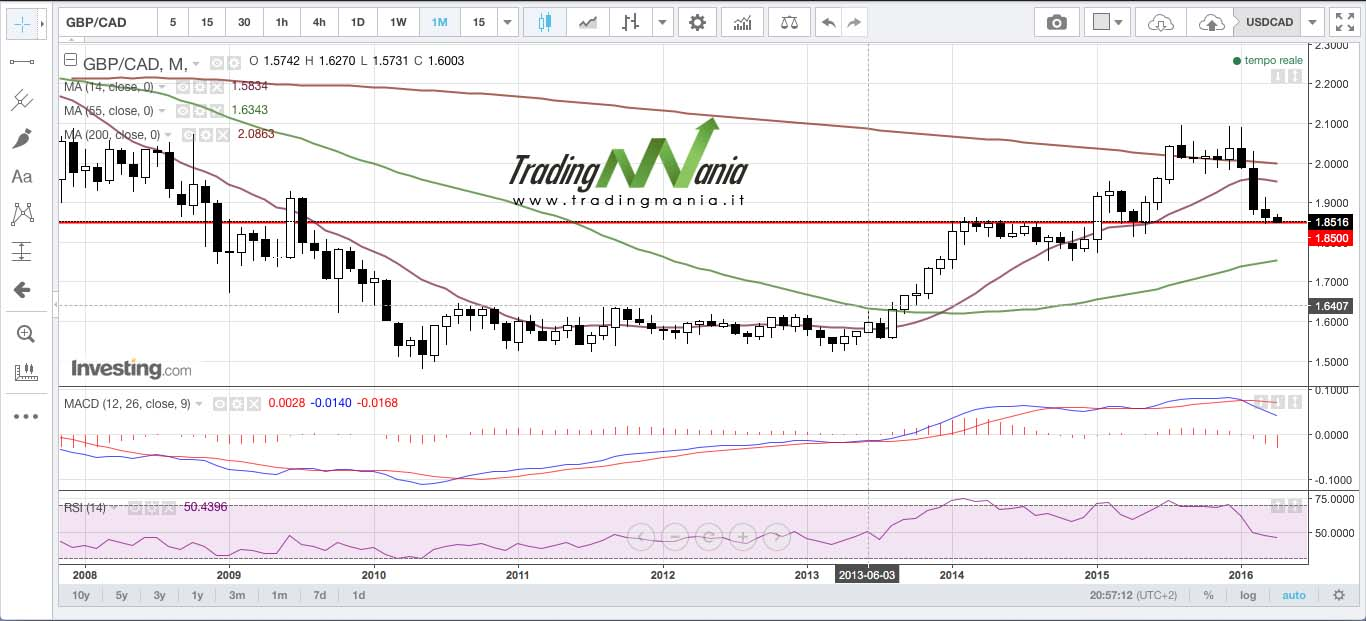 GBPCAD-monthly