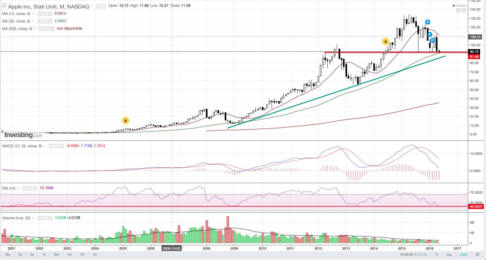 Apple-monthly