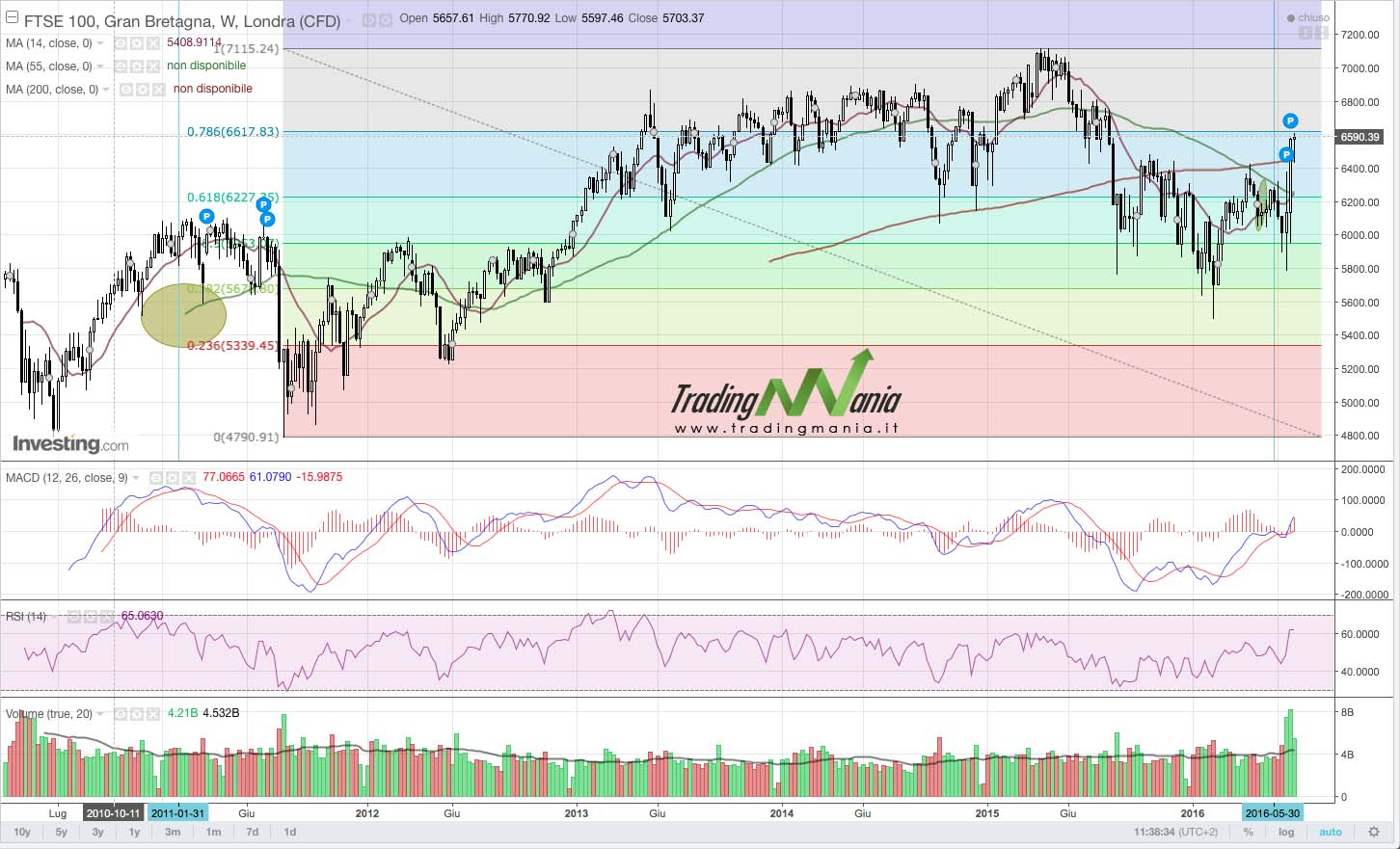 FTSE100-weekly