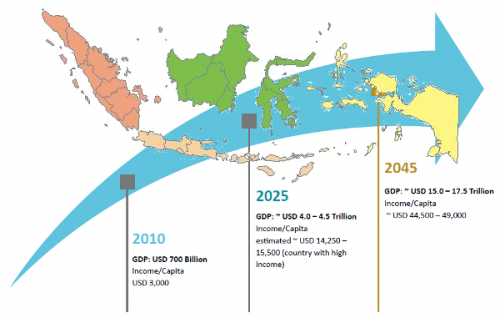 Previsioni Pil indonesiano