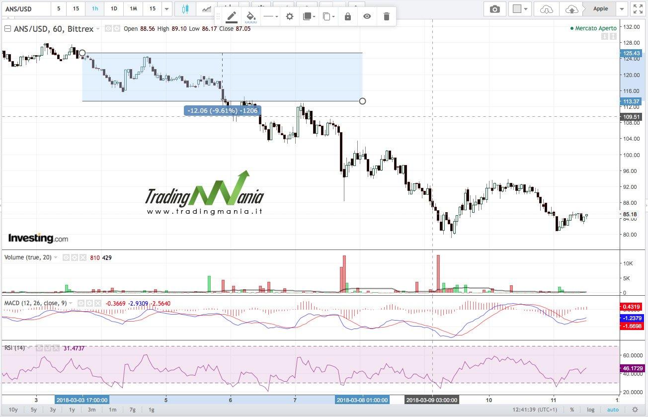 Resoconto strategia su CryptoForex NEO – 5 marzo 2018