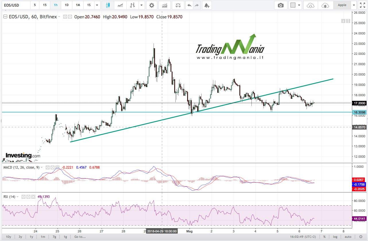 Strategia su Crypto Forex EOS – 7 maggio 2018
