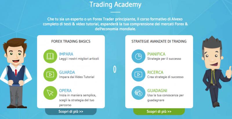 trading academy alvexo