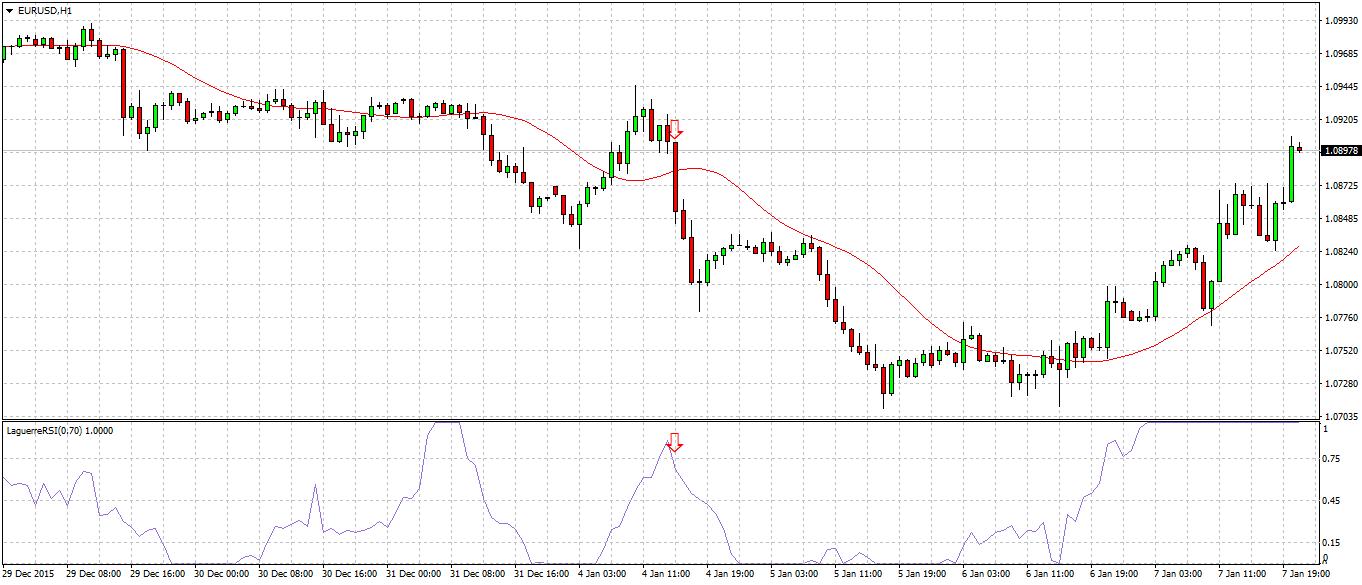 indicatore laguerre-short