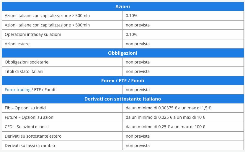 Tassazione CFD