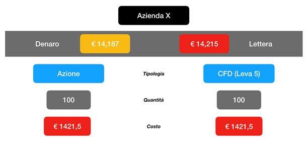 CFD Azienda X