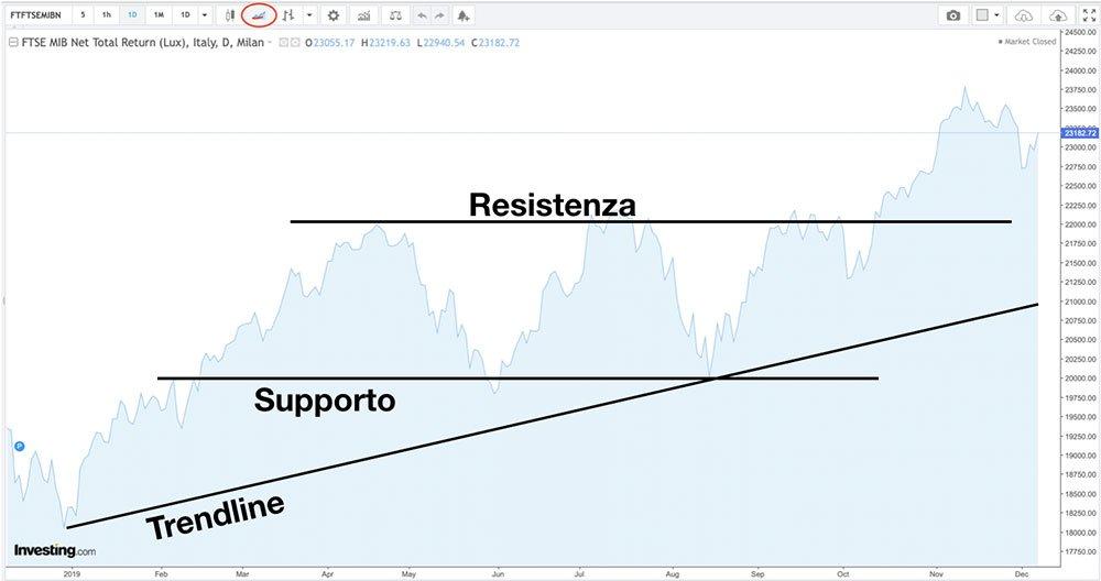 Trendline, supporti, resistenze