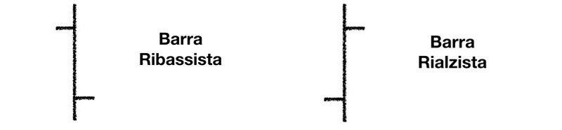 Barra Rialzista e Barra Ribassista