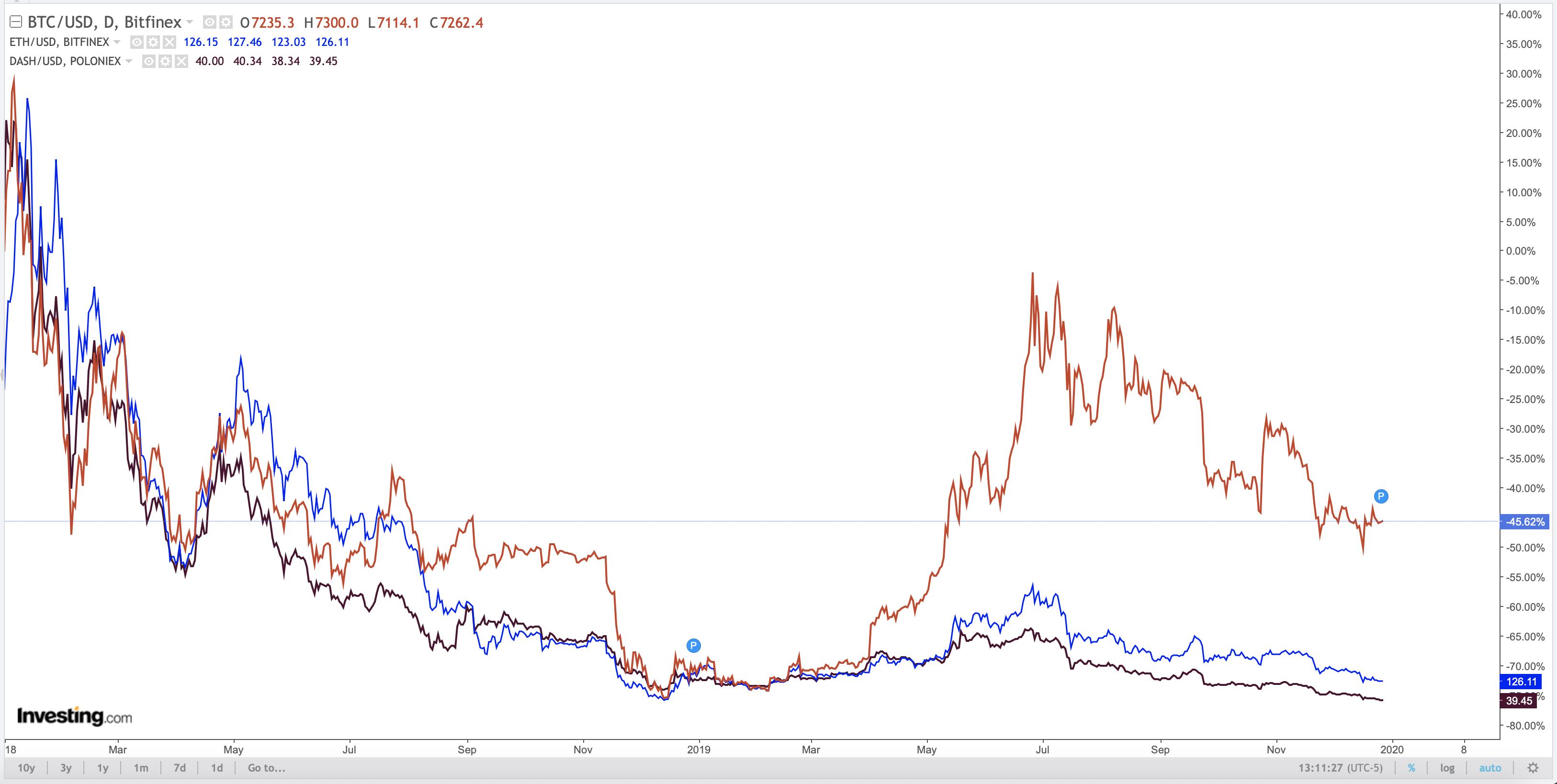 Grafico Bitcoin 2