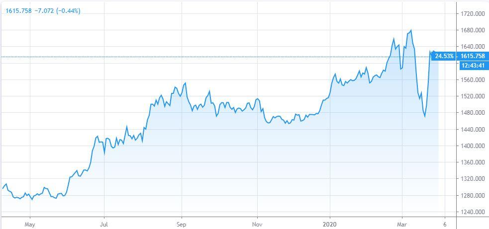 Oro Dollaro Russia