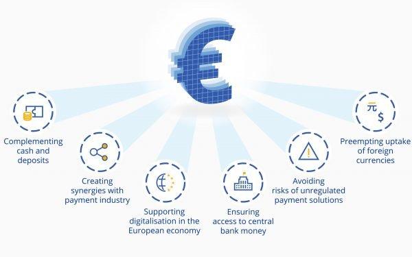 Fase di considerazione per l'euro digitale per andare bene nel 2021, afferma il dirigente della BCE